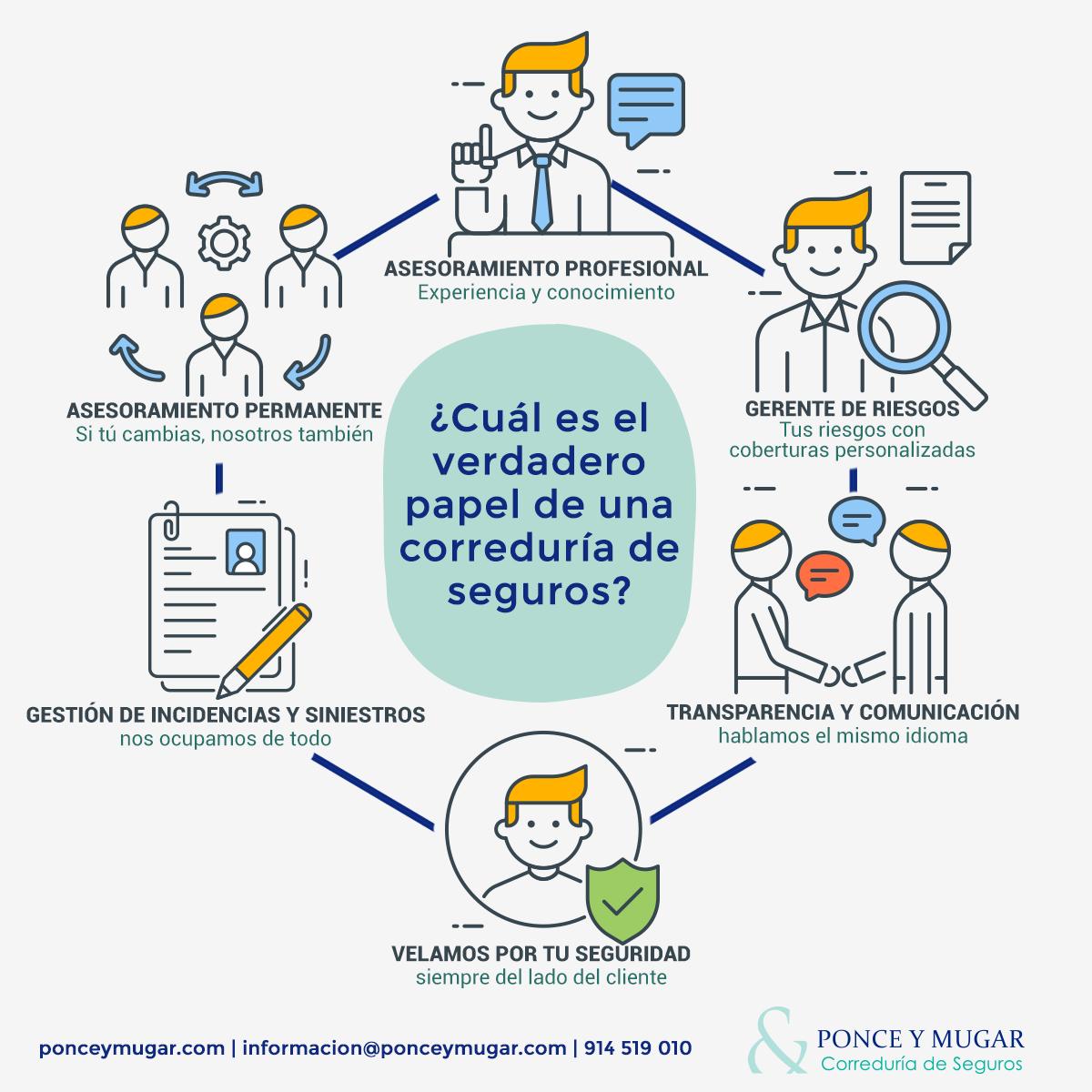 Infografía que explica el papel de una correduría de seguros Madrid.